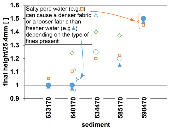 Normalized interface height dependence on pore fluid chemistry for each specimen